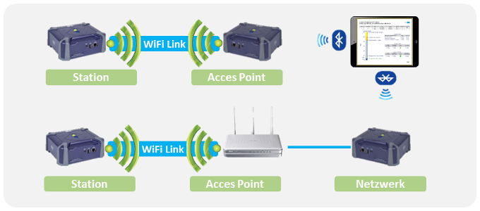 wifi advisor applikation dual